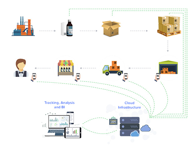 platform for all supply chain analytics, with AI monitored serialization at item, box and pallet level