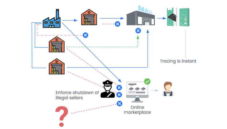 Enforce distribution terms on big retailers and online sellers in the supply chain