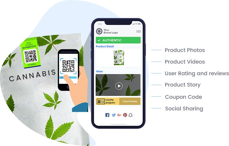 Showcase Product Photos, Product videos, User ratings and reviews, Product Story, Coupon code, Social sharing on product tag scan