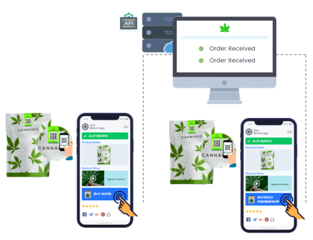 Cannbis brands can enable e-commerce to enable buy from anywhere