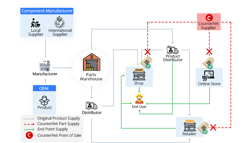platform for all supply chain needs, with AI monitored serialization at item, box and pallet level